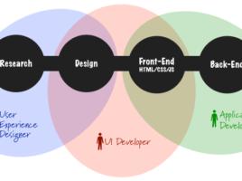 Pequeno fluxograma mostrando as diferentes competências do desenvolvimento de uma aplicação web e onde estas diferentes especialidades se encontram