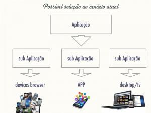 Diagrama mostra como deveria ser o cenário atual de desenvolvimento multiplataforma