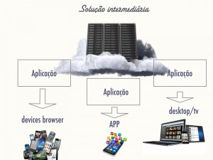 Arquitetura utilizada na entrega de diferentes dispositivos