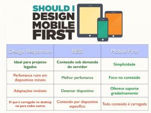 Saiba as diferenças e vantagens de uso do Design Responsivo, Ress e mobile first